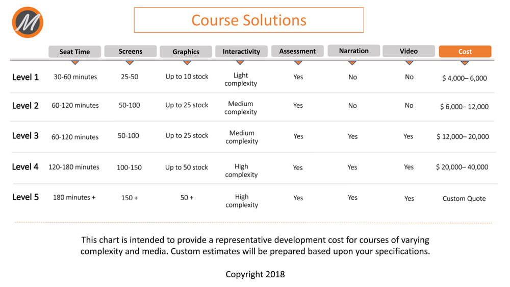 Course Solutions Pricing
