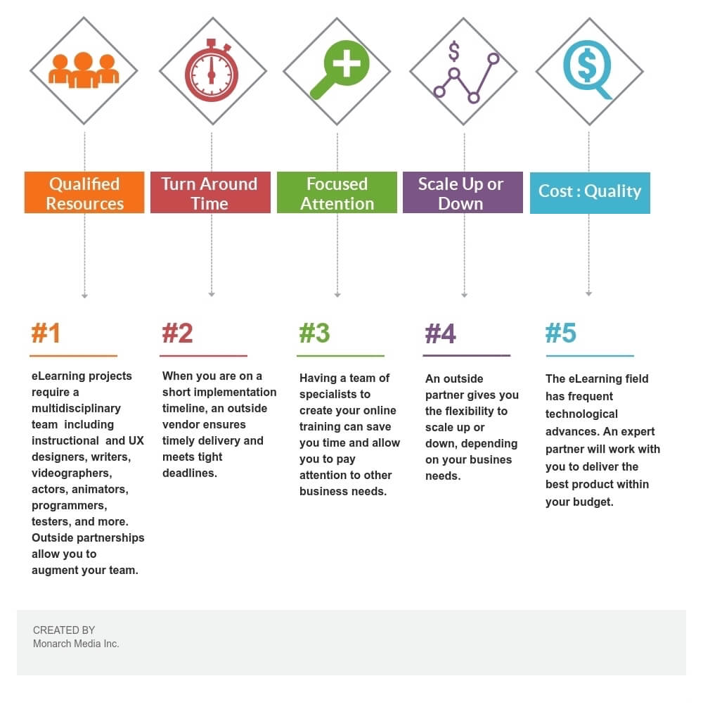 eLearning Outsourcing Infographic