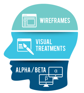 Aspects of usability testing: wireframes, visual treatments, alpha / beta